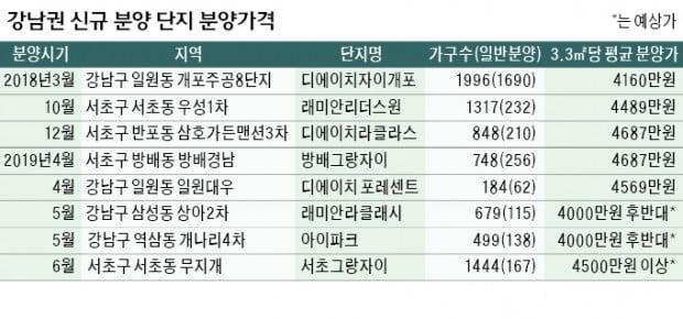 슬금슬금 오른 분양가…강남 5000만원 '육박'