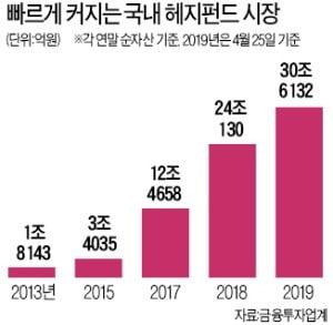 '최소 가입금액 1억' 높은 문턱…큰손 대상 헤지펀드는 급성장
