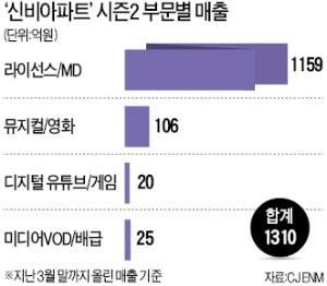 애니 '신비아파트' 시즌2 열풍…출판·뮤지컬·드라마도 대박