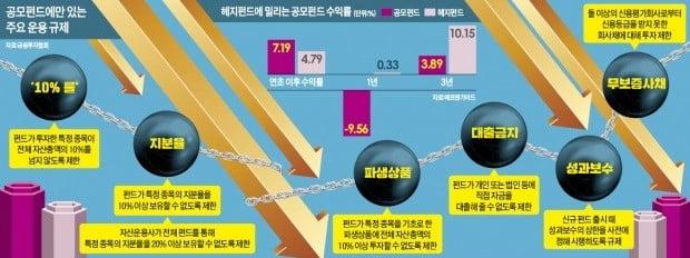 """""""한 종목 10% 이상 담지 마라""""…'깨알 규제'에 발목잡힌 공모펀드"""