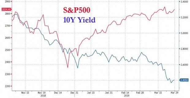 1분기 미 금융시장에 나타난 조스