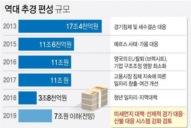 """'재정중독' 논란 속 홍남기 """"추경으로 올해 2.6% 성장"""" [주용석의 워싱턴인사이드]"""