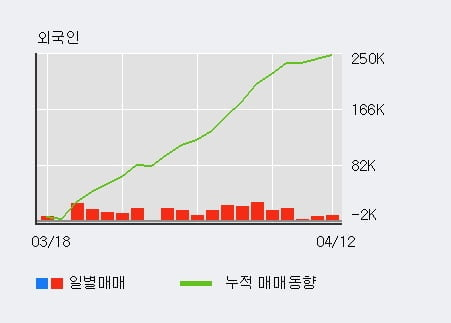 'CJ대한통운' 5% 이상 상승, 외국인, 기관 각각 12일 연속 순매수, 9일 연속 순매도