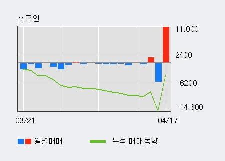 '무림SP' 10% 이상 상승, 전일 외국인 대량 순매수