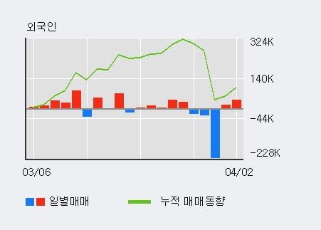 '진양산업' 5% 이상 상승, 기관 11일 연속 순매수(2.0만주)