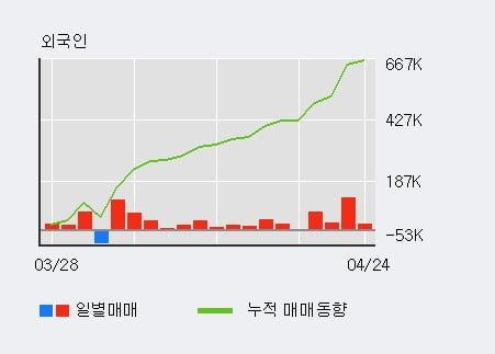 '화승인더' 52주 신고가 경신, 단기·중기 이평선 정배열로 상승세