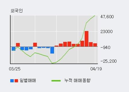 'SK디스커버리' 5% 이상 상승, 최근 5일간 외국인 대량 순매수