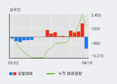 '미래에셋대우우' 5% 이상 상승, 기관 4일 연속 순매수(7,700주)
