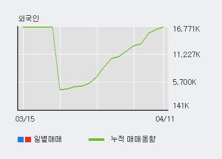 '메리츠종금증권' 5% 이상 상승, 전일 외국인 대량 순매수