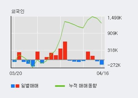'삼성전기' 5% 이상 상승, 기관 3일 연속 순매수(42.9만주)