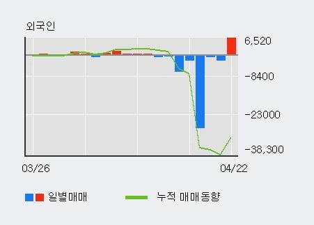 '금호석유우' 5% 이상 상승, 단기·중기 이평선 정배열로 상승세