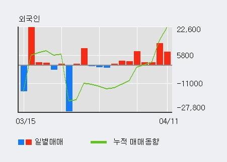 '인팩' 52주 신고가 경신, 외국인 8일 연속 순매수(3.7만주)