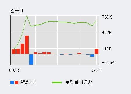'케이엠더블유' 10% 이상 상승, 전일 외국인 대량 순매도