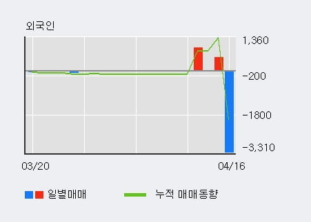 'SK우' 5% 이상 상승, 단기·중기 이평선 정배열로 상승세