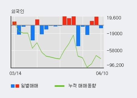 '인프라웨어' 10% 이상 상승, 최근 3일간 외국인 대량 순매수