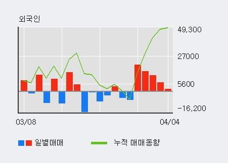'에버다임' 15% 이상 상승, 최근 3일간 외국인 대량 순매수