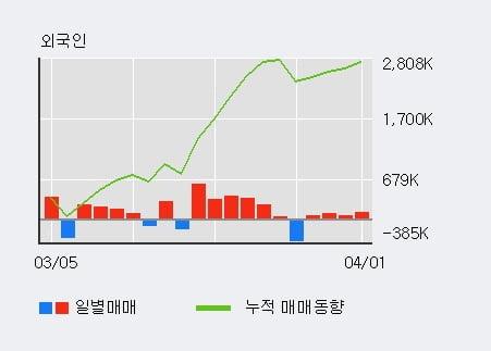 '솔고바이오' 10% 이상 상승, 전일 외국인 대량 순매수
