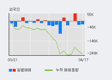 '인터플렉스' 10% 이상 상승, 전일 기관 대량 순매수