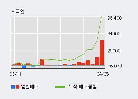 '인텍플러스' 10% 이상 상승, 전일 외국인 대량 순매수