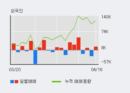 '넥스트BT' 15% 이상 상승, 전일 외국인 대량 순매수