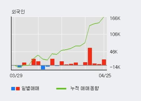 '서호전기' 10% 이상 상승, 단기·중기 이평선 정배열로 상승세