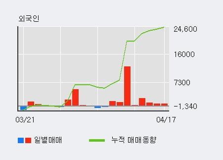 '멀티캠퍼스' 52주 신고가 경신, 외국인 5일 연속 순매수(1.7만주)