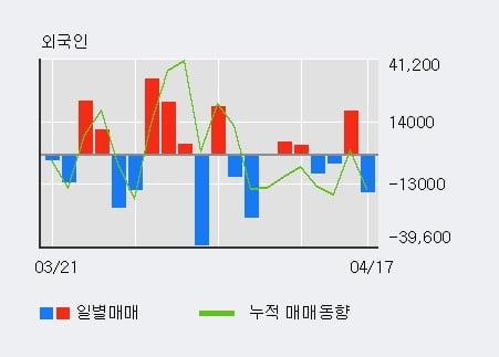 '누리플랜' 10% 이상 상승, 주가 상승세, 단기 이평선 역배열 구간