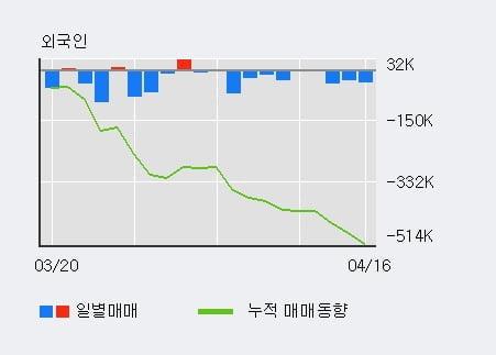 '쇼박스' 10% 이상 상승, 단기·중기 이평선 정배열로 상승세