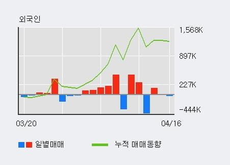'THE E&M' 10% 이상 상승, 단기·중기 이평선 정배열로 상승세