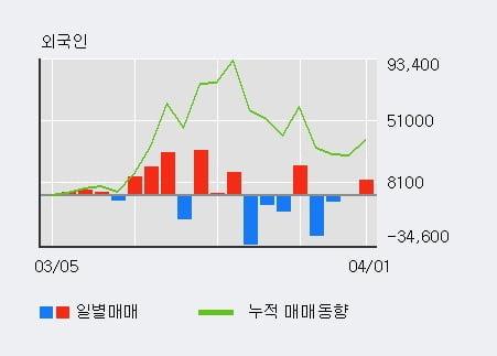 '알에프세미' 10% 이상 상승, 전일 외국인 대량 순매수