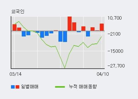 '덴티움' 5% 이상 상승, 외국인 3일 연속 순매수(8,094주)