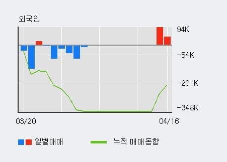 '스킨앤스킨' 10% 이상 상승, 전일 외국인 대량 순매수