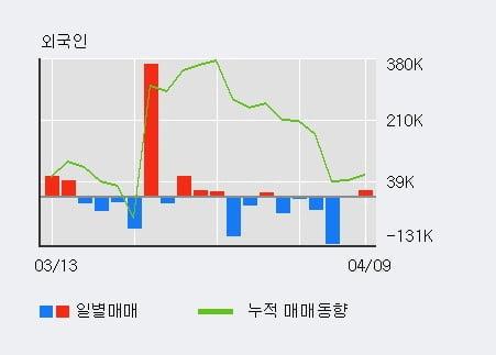 '내츄럴엔도텍' 10% 이상 상승, 전일 외국인 대량 순매수