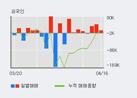 '지란지교시큐리티' 10% 이상 상승, 전일 외국인 대량 순매수