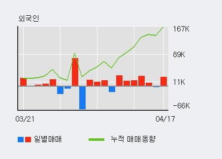 '바이오로그디바이스' 10% 이상 상승, 전일 외국인 대량 순매수