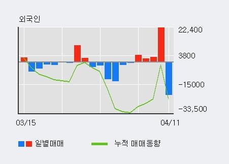 '푸드나무' 10% 이상 상승, 외국인 3일 연속 순매수(8,982주)