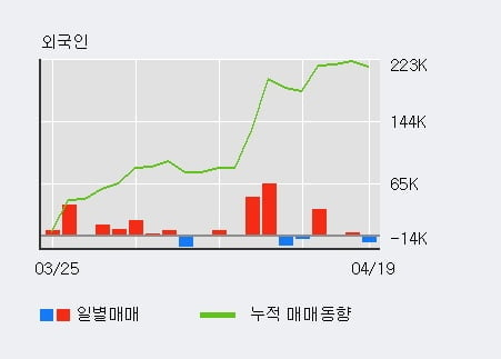 '신한알파리츠' 52주 신고가 경신, 단기·중기 이평선 정배열로 상승세