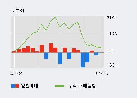 '에어부산' 상한가↑ 도달, 전일 외국인 대량 순매수
