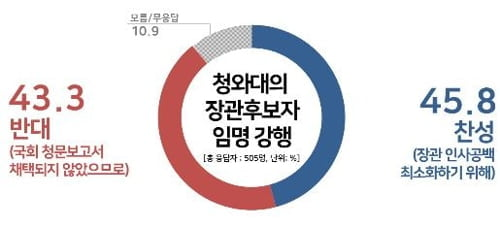 문 대통령 박영선·김연철 임명강행, 찬성 45.8% vs 반대 43.3%[리얼미터]