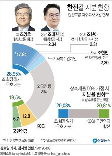 비상경영체제 돌입한 한진그룹…'조회장 측근 그룹'이 공동관리