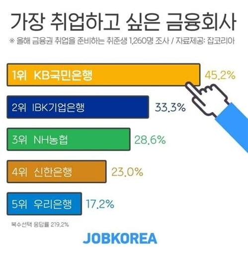 취업 선호 1위 금융사는 'KB국민은행'…IBK기업·NH농협 '톱3'