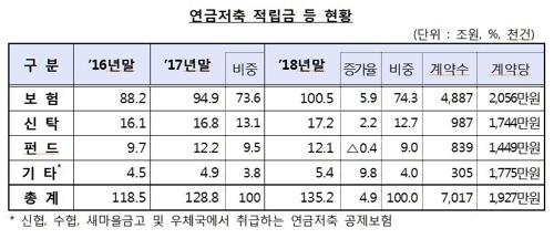"""연금저축 해지, 신규 첫 추월…""""국민연금 합쳐도 月수령 61만원"""""""