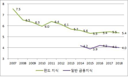 """펀드 투자 비율 10년 새 54%→34%…""""손실 우려가 주원인"""""""