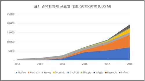 """""""글로벌 면역항암제 시장 22조원…5년 새 22배 성장"""""""