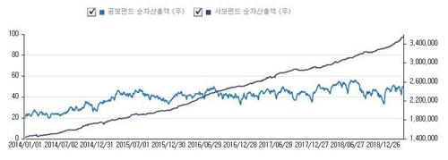 국내 펀드 순자산 600조 돌파…2년 새 100조 '점프'