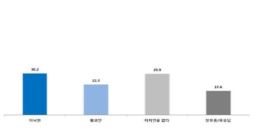 차기 대선주자 양자대결, 이낙연 30.2% vs 황교안 22.3%[한길리서치]