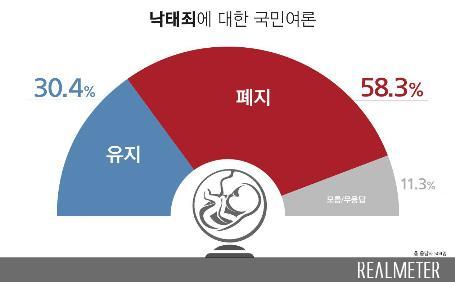 """문 대통령 국정지지도 소폭 올라 48.1%…""""산불대처 호평 영향""""[리얼미터]"""
