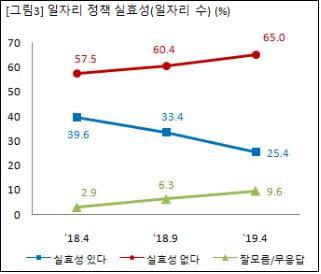 """""""성인 65%, 일자리정책 '실효성 없다'""""-경제개혁硏 설문"""