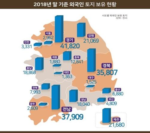외국인 보유 토지 1% 늘어난 241.4㎢…전 국토의 0.2%