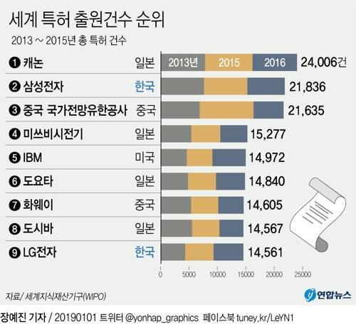 """삼성전자, 美 특허 등록 5만건 돌파…""""미래 전략사업 적극 활용"""""""